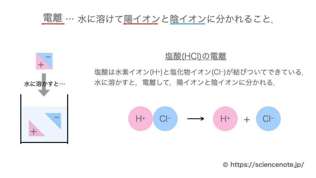 化学 式 塩化 銅 の 反応